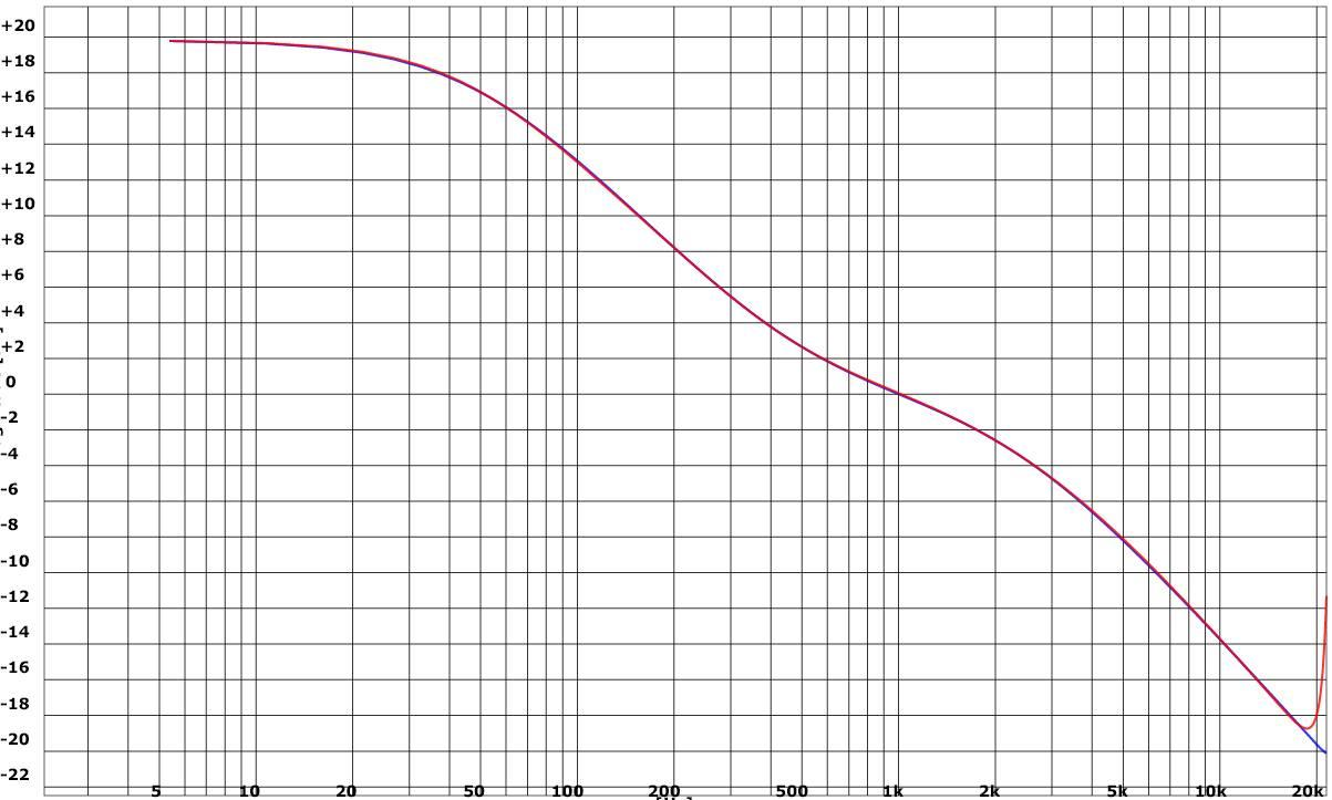 RIAA equalization - Wikipedia